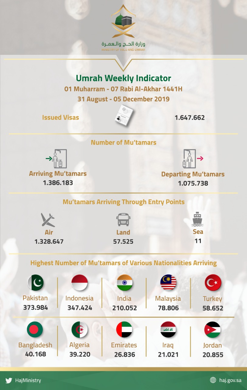 Umrah Weekly Indicator: KSA receives over 1,3 million pilgrims and issues 1,6 million visas