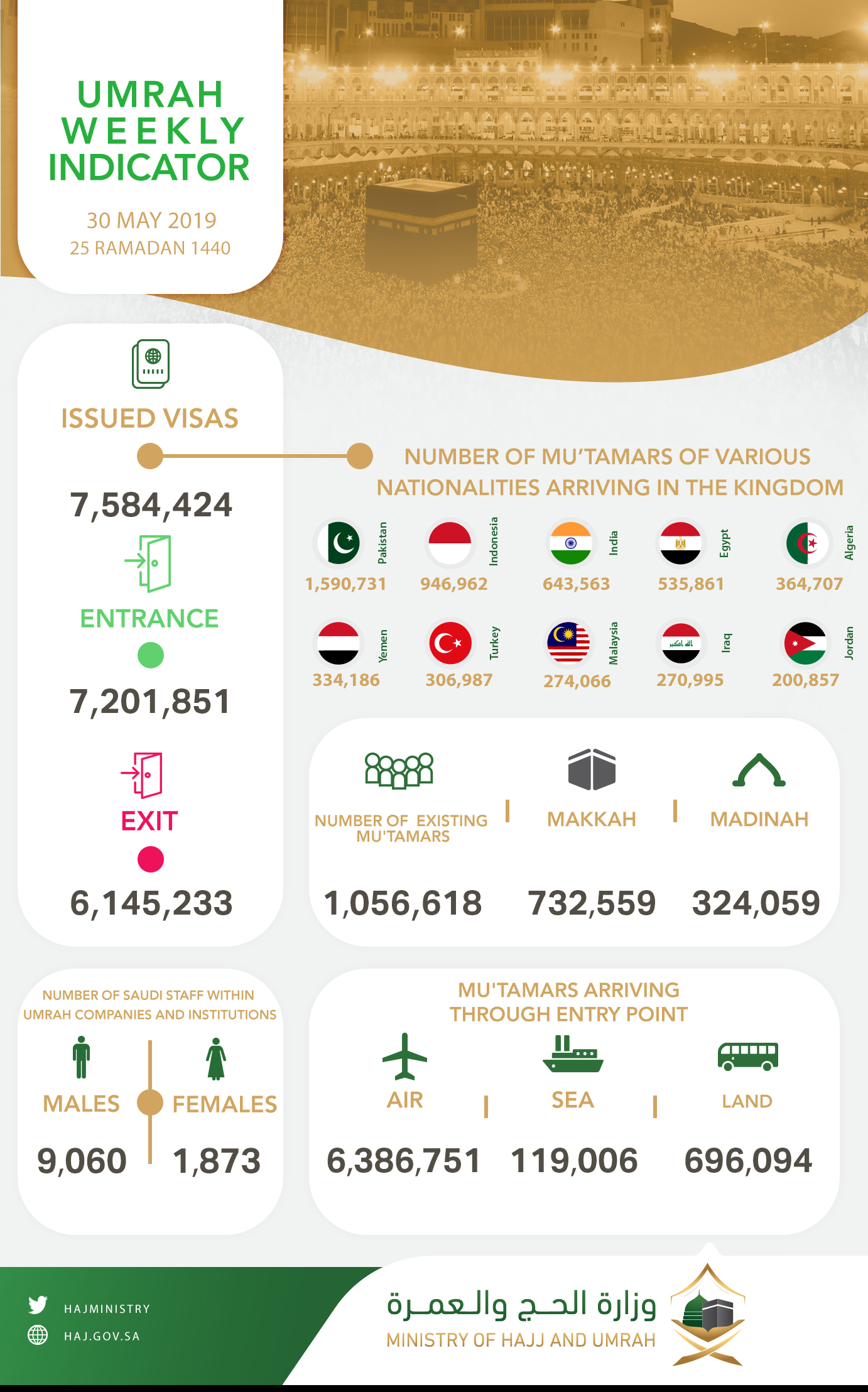 Umrah Weekly Indicator: Kingdom receives over 7,2 million pilgrims and issues 7,5 million visas 1